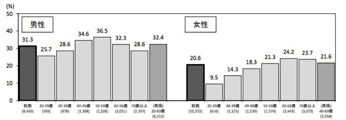 年代別の肥満の割合