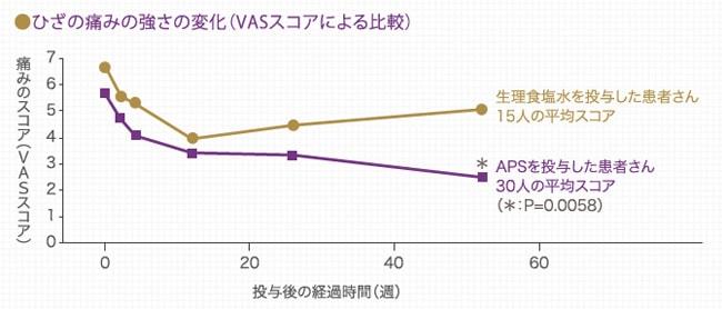 APS治療のVASスコア