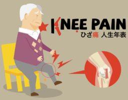 20年以上も痛みとつき合う!?日本人の「ひざ痛人生年表」を発表